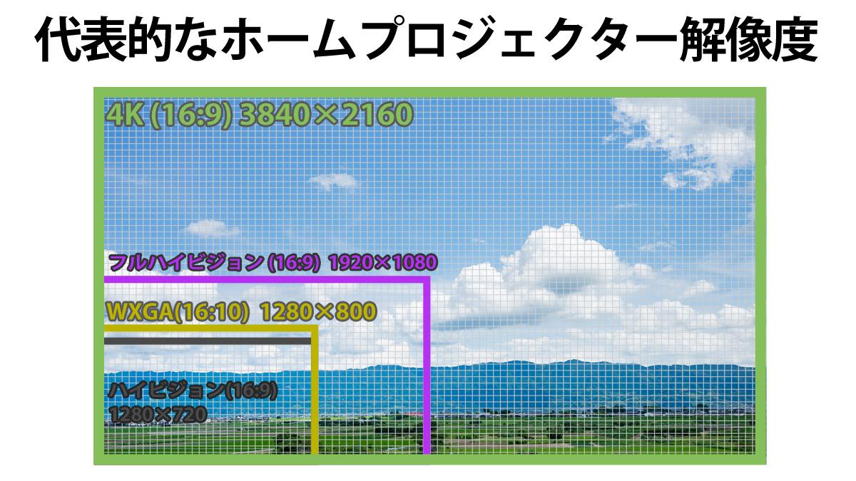 ホームシアタープロジェクター解像度