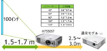 H7550ST 投射距離