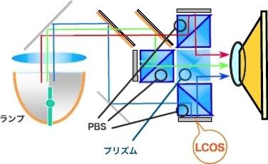 LCOSプロジェクター