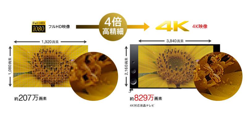 2017年4K対応おすすめホームシアタープロジェクター