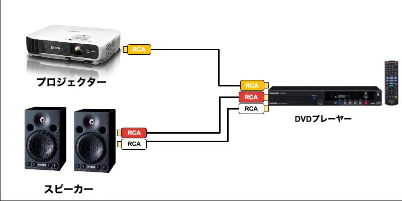 プロジェクターRCA接続