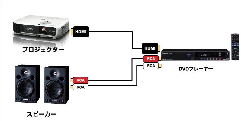 プロジェクターHDMI接続