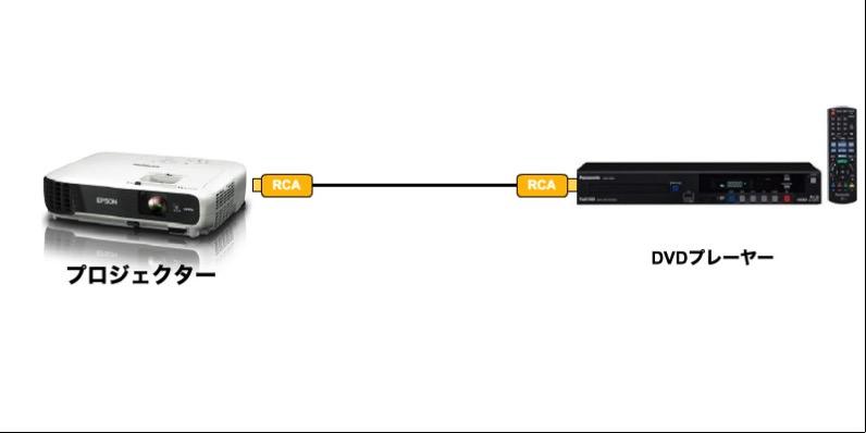 RCA接続でプロジェクター接続