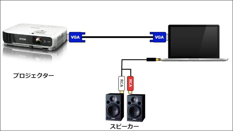 パソコンとプロジェクター接続