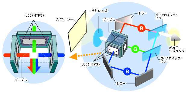 レーザー、LED、水銀ランプ、プロジェクター 光源種類の違いとそのメリットデメリットは?